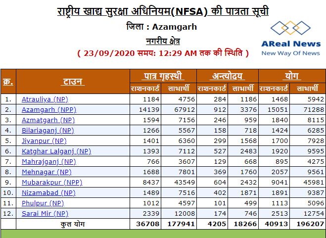 fcs.up.nic.in ration card list 2020