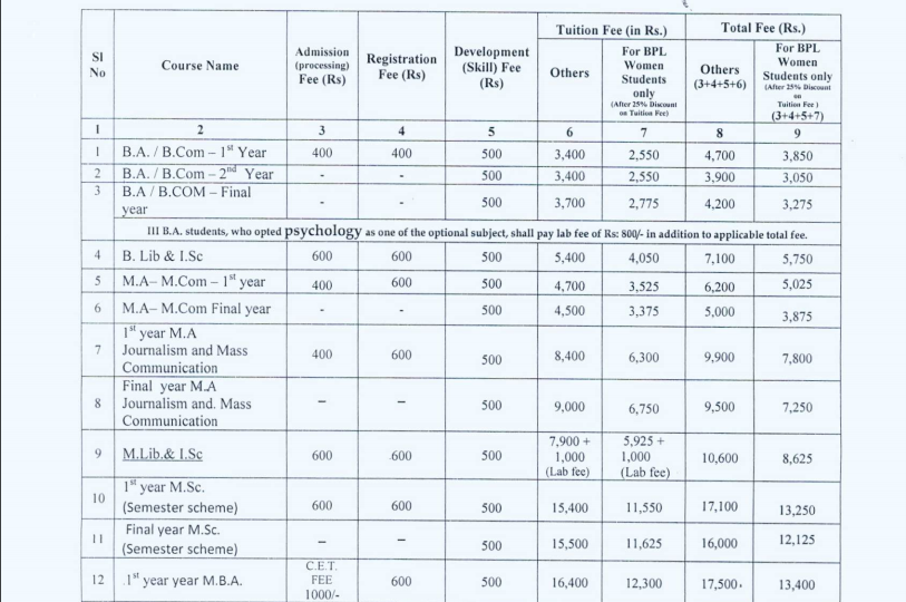 KSOU Admission Fees Structure 2021