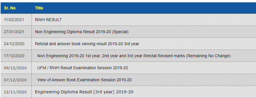 BTER RWH Result 2021